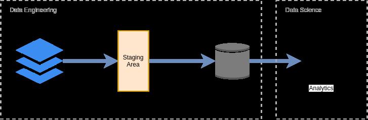 Figura 1. Fluxo típico do ETL em projetos de Data Warehouse. *Os dados estão distantes do usuário final.