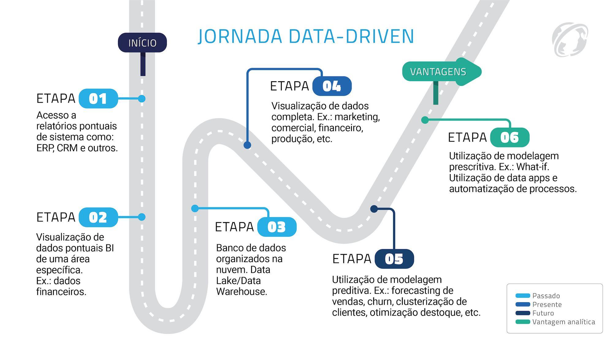 Caminho da Jornada Data-Driven
