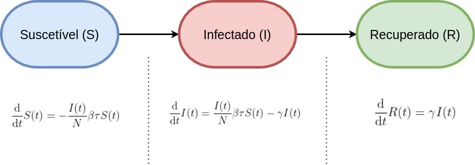 Modelo SIR representado por três elipses horizontais com setas para a direita e suas fórmulas matemáticas abaixo.