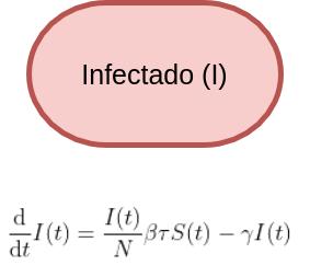 """Elipse horizontal vermelha com a palavra """"Infectado (I)"""" no seu interior e fórmula matemática abaixo."""