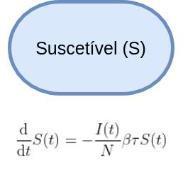 """Elipse horizontal azul com a palavra """"Suscetível (S)"""" no seu interior e fórmula matemática abaixo."""