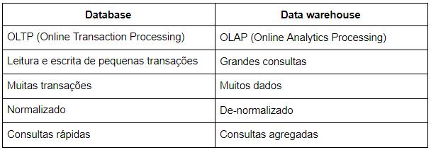 Tabela comparativa: Database x Data warehouse