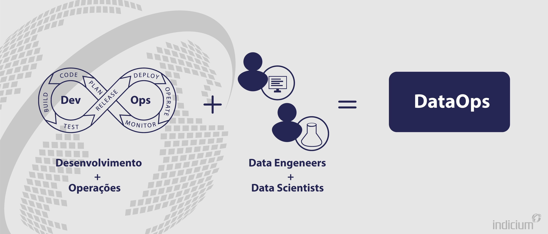 Símbolo do DevOps com as palavras desenvolvimento e operações embaixo. Símbolo de soma. Dois ícones represetando pessoas, com as palavras cientistas de dados e engenheiros de dados embaixo, em em azul marinho, no fundo cinza.