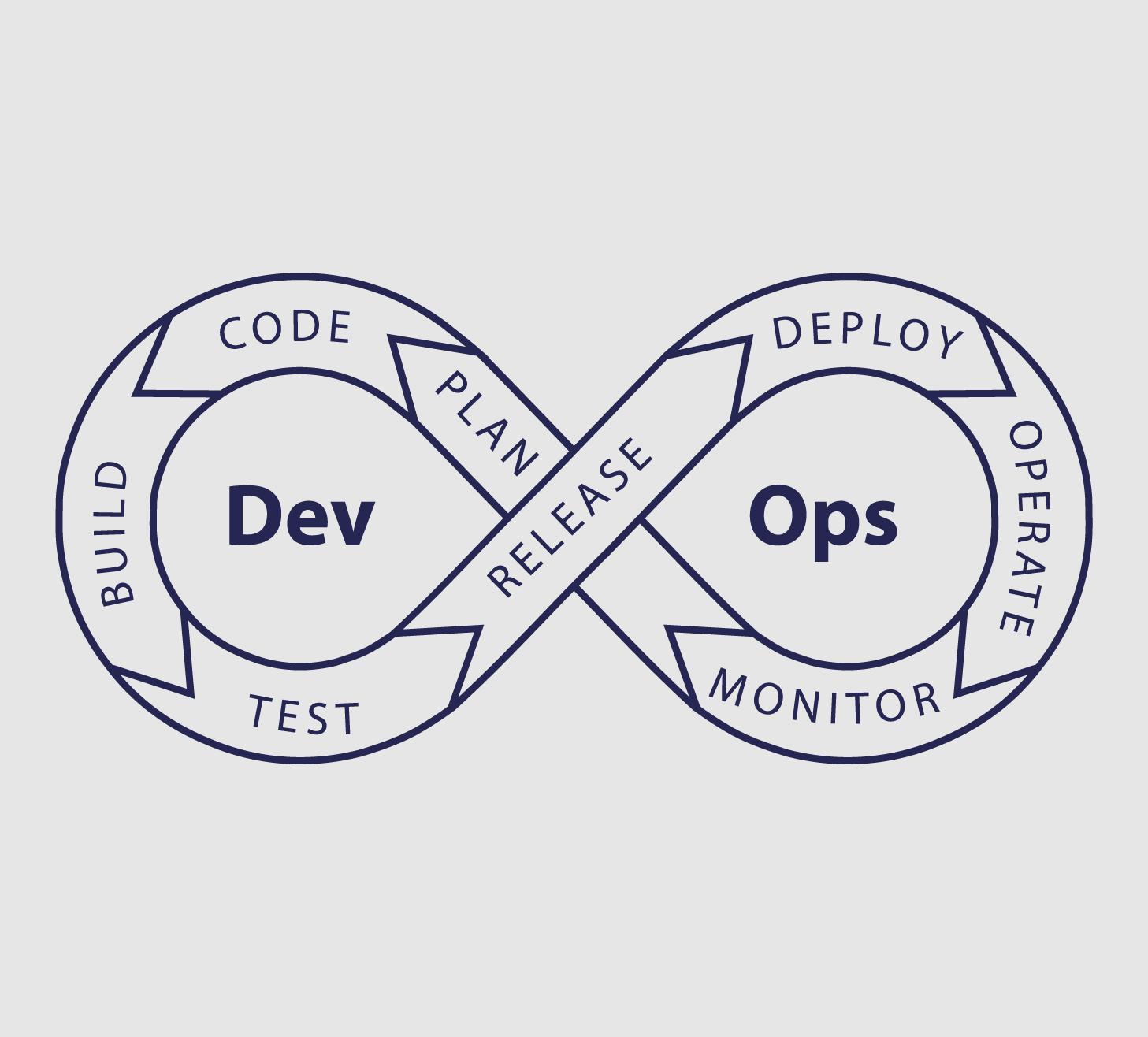 Processo do DevOps, representado pelo símbolo do infinito, com as palavras Dev e Ops dentro dele e a descrição de cada etapa do processo nas bordas, em azul marinho, no fundo cinza.