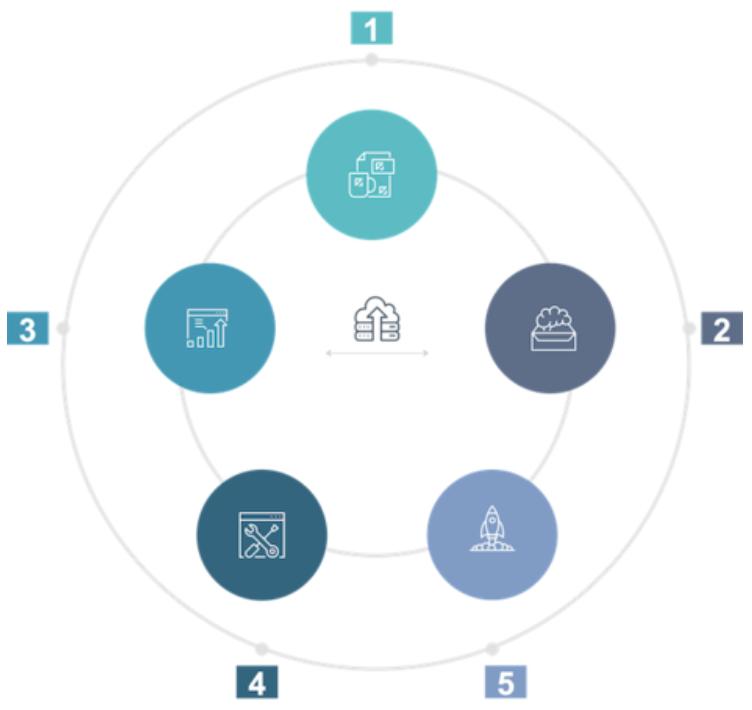 Cinco etapas do ciclo de dados representadas em um círculo com os números 1, 2, 3, 4 e 5 a sua volta e com ícones representando cada etapa ao lado de cada número, dentro do círculo maior.