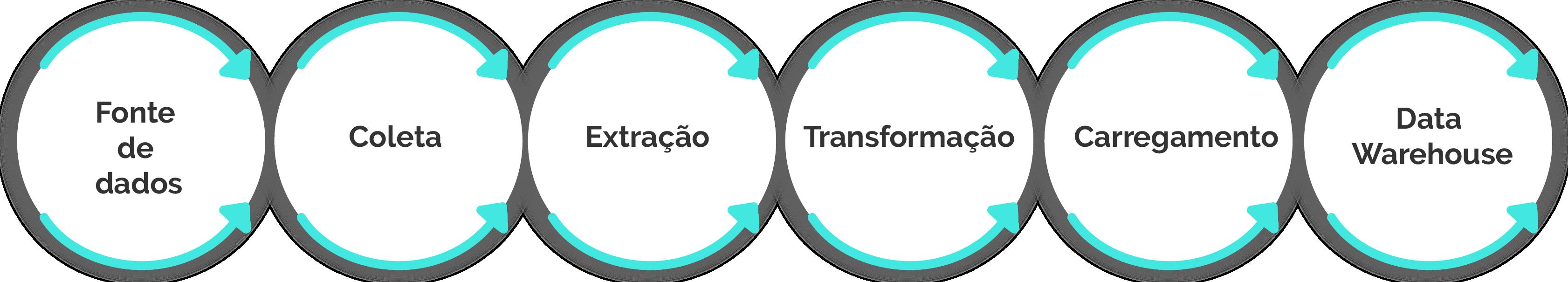 Seis círculos com setas apontando para a direita. Dentro de cada círculo, uma etapa da cadeia de implantação de um data warehouse. São elas: fonte de dados, coleta, extração, transformação, carregamento e data warehouse.