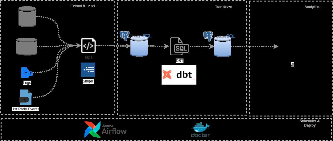 Esquema completo da construção de um data warehouse com o processo de ELT.