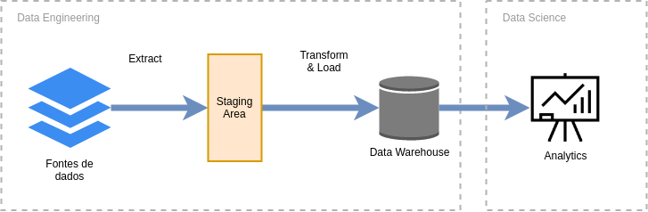 Processo de ETL explicado em 4 ícones, um sendo direcionado para o próximo por uma seta para a direita .