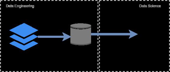 Processo de ETL explicado em 3 ícones, um sendo direcionado para o próximo por uma seta para a direita .