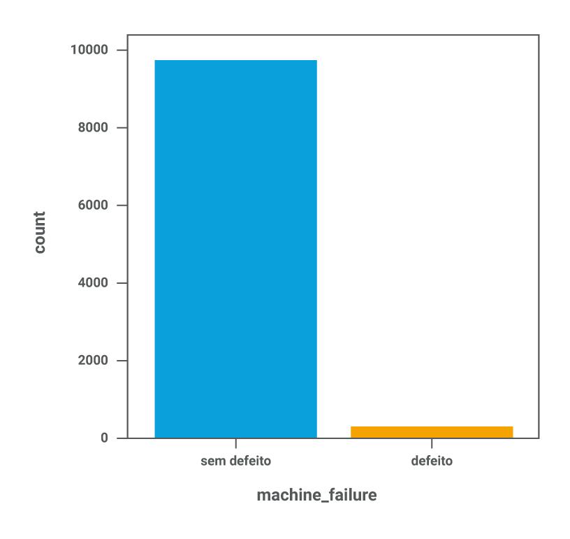 Sobre machine learning, uma imagem de gráfico de colunas que mostra a análise da proporção de falhas de um produto de 3,39% em relação ao total produzido.