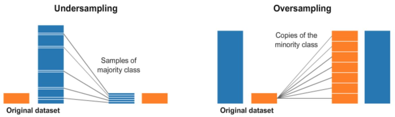 Sobre machine learning, duas imagens paralelas de dois gráficos de colunas demonstrando abordagens de balanceamento em termos de dados.