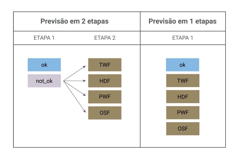 Sobre machine learning, quadro demonstrando um exemplo da estrutura dos experimentos a serem testados.