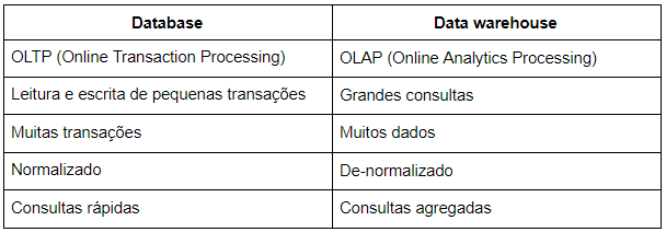 Tabela comparativa: Database x Data warehouse