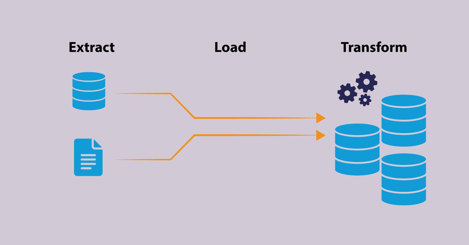 Processo ELT (Extract-Load-Transform)