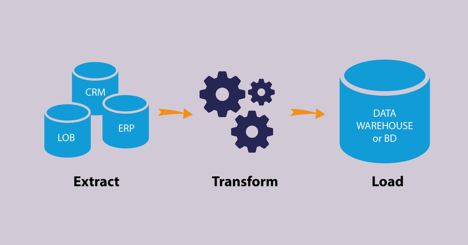 Processo de ETL (Extract-Transform-Load)