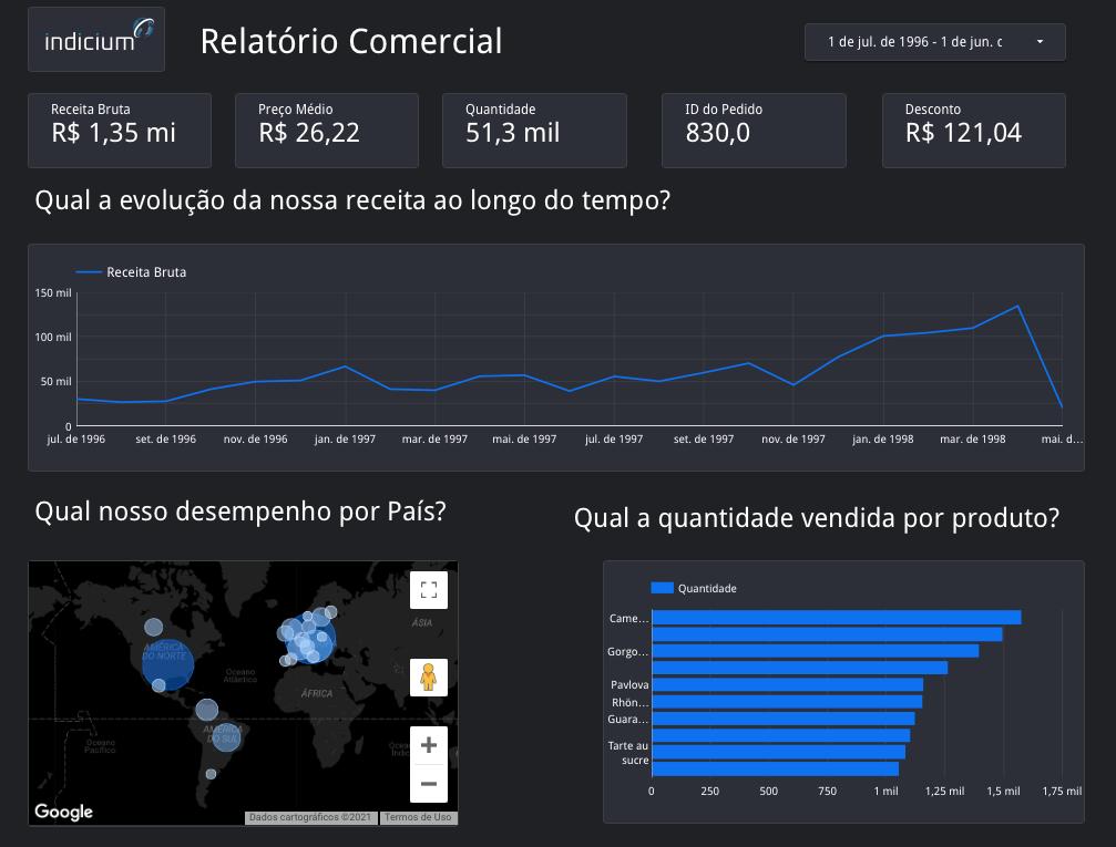 Exemplo de dashboard de business intelligence com informações estatística fictícias sobre a empresa Indicium.